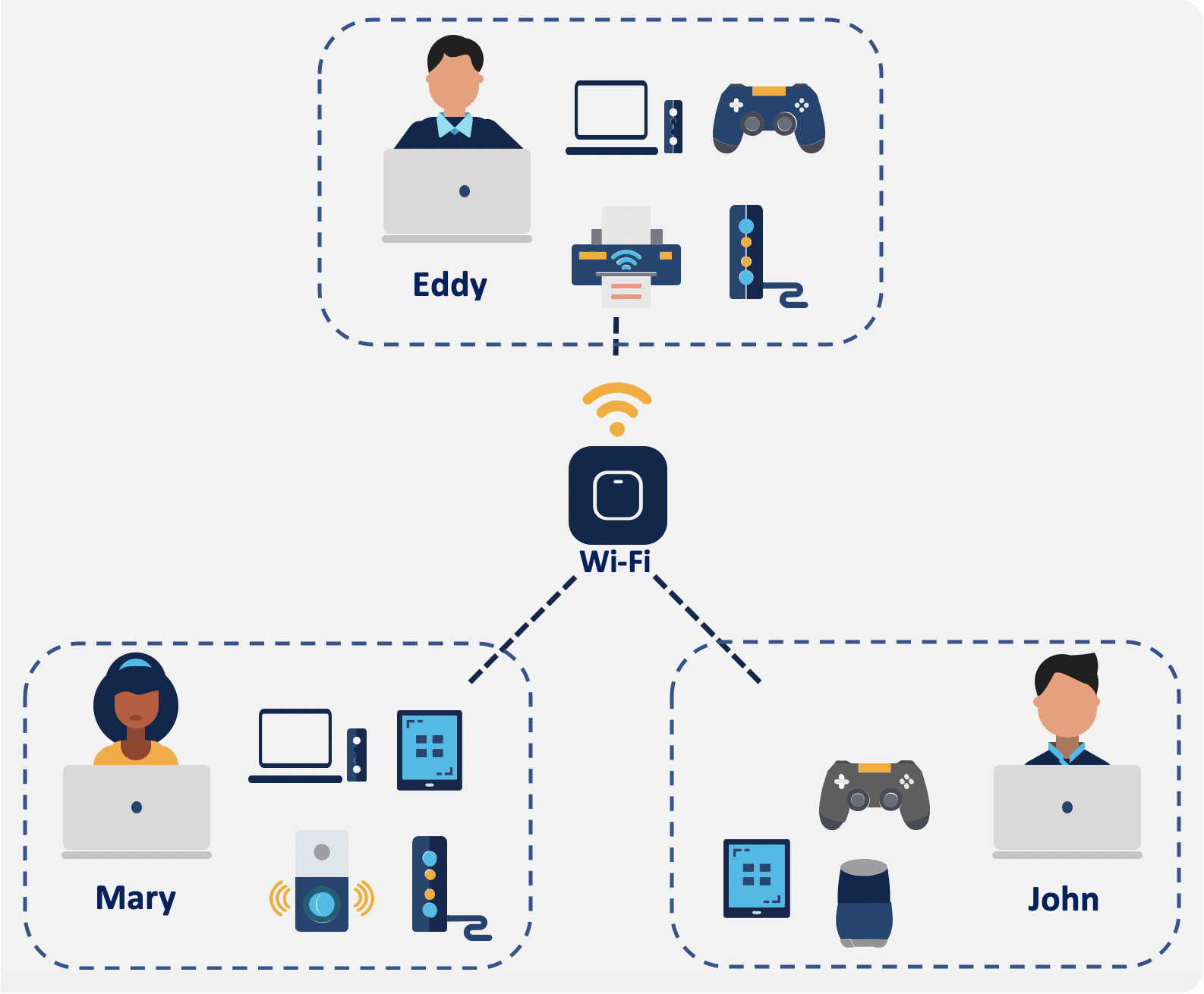 Diagram of users and their devices on Cisco UDN, each with their own virtual room